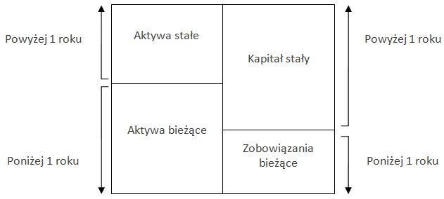 Bilans analityczny