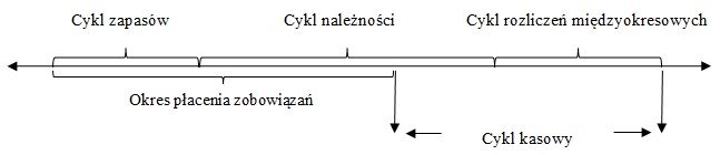 Cykl kasowy