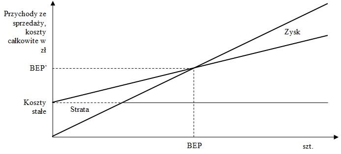 Próg rentowności BEP