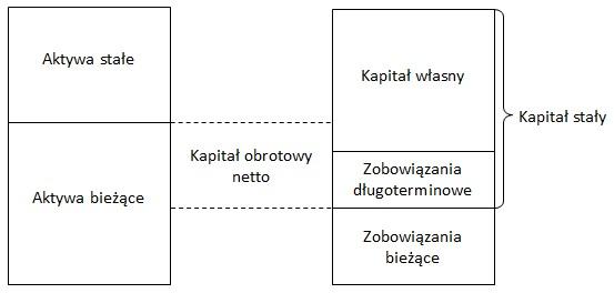 Kapitał obrotowy netto