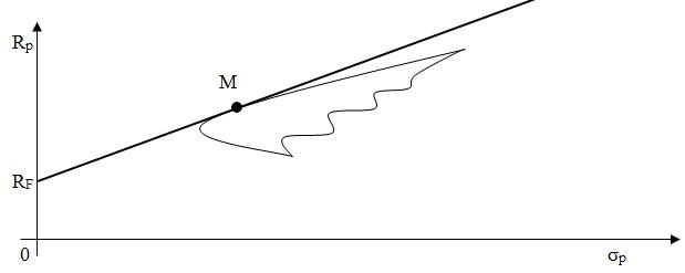 Linia rynku kapitałowego CML