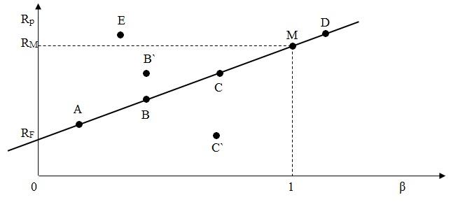 Linia rynku papierów wartościowych SML
