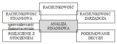 Miejsce analizy finansowej