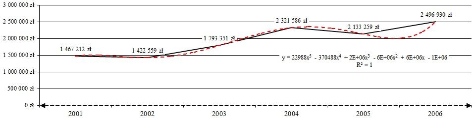Prognoza przychodów netto ze sprzedaży