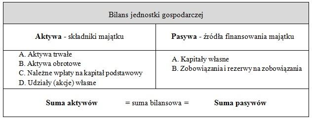 Struktura bilansu
