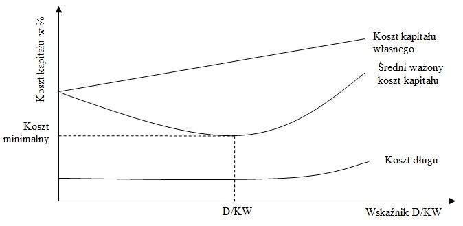 Struktura i koszt kapitału - zależności