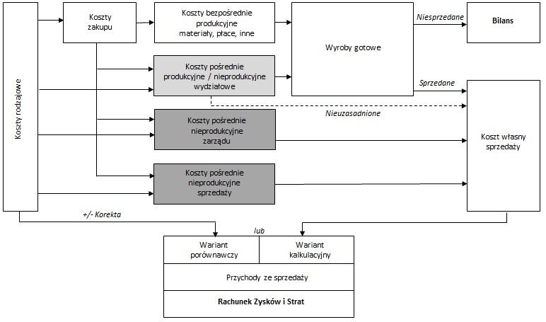 Współzależność pomiędzy układem ewidencyjnym kosztów, bilansem i RZiS.